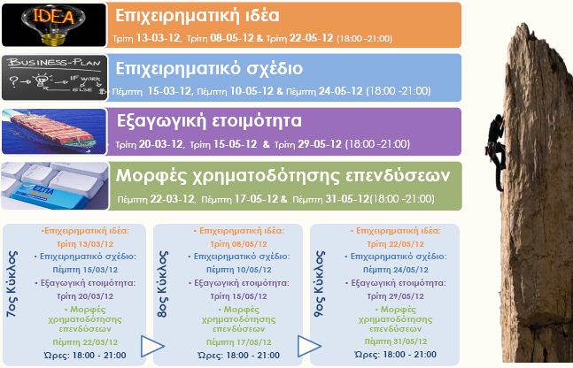 Εργαστήρια επιχειρηματικότητας του Γραφείου Διασύνδεσης Α.Π.Θ. για το εαρινό εξάμηνο 2011 - 2012